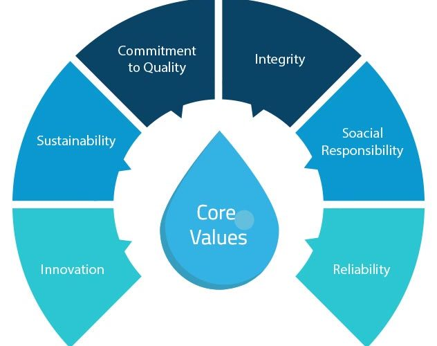Ritewater_core_values